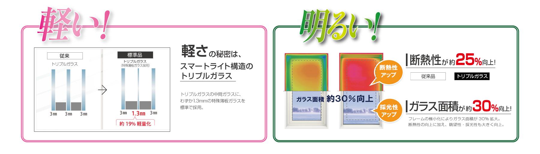 トリプルガラスプレゼント:新技術