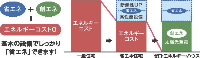 省エネ+創エネ+エネルギーコスト0