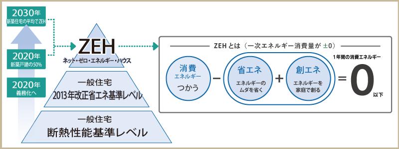 ゼロ・エネルギー住宅イメージ