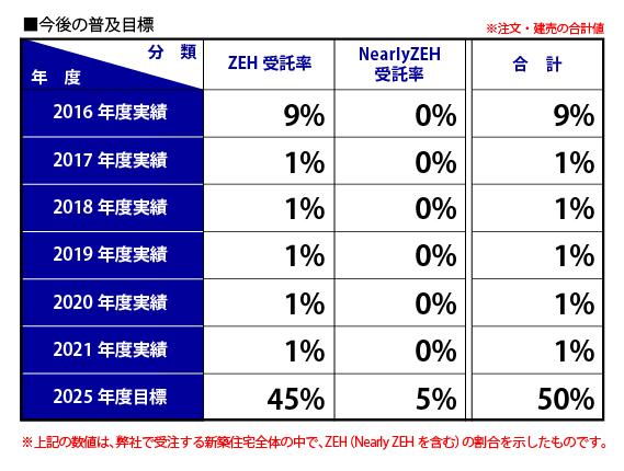 ZEH(ゼロ・エネルギー・ハウス)普及目標数値