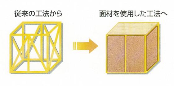 オリジナル耐力面材を採用し、構造強度を高めました。